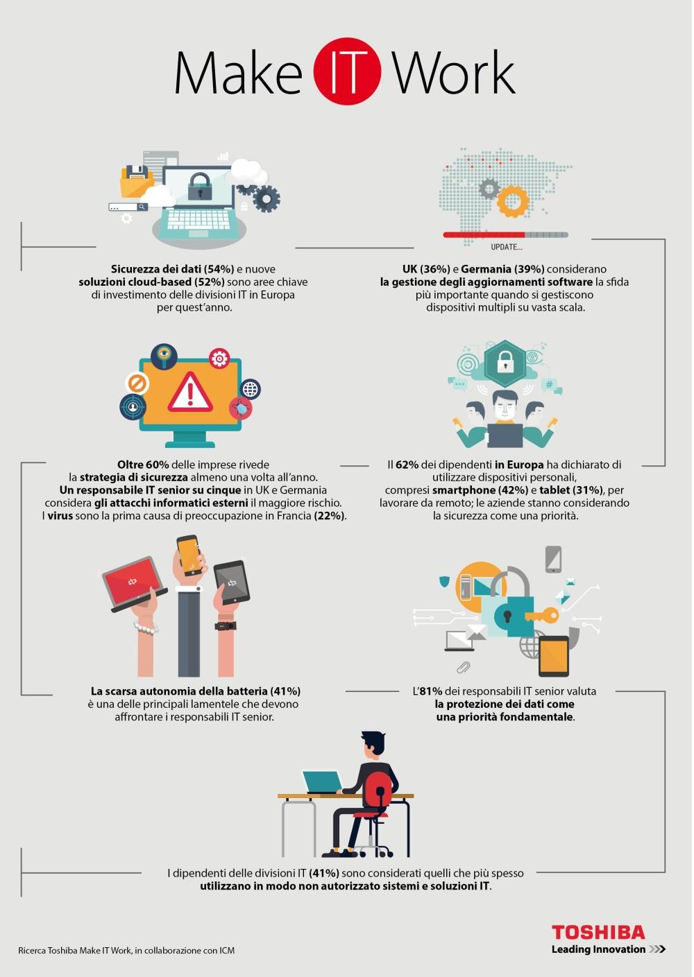 Toshiba_Make IT Work_infografica